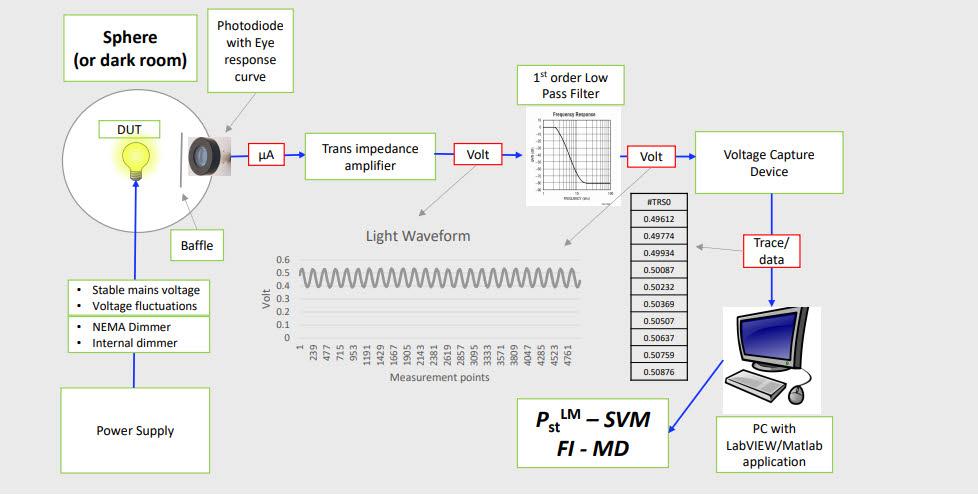 Messverfahren SVM